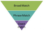 adwords_matching
